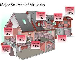 Major Sources of Air Leaks