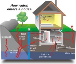 radon-entry1