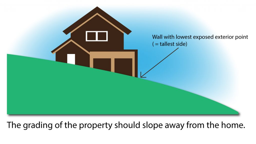The grading of the property should slope away from the home.